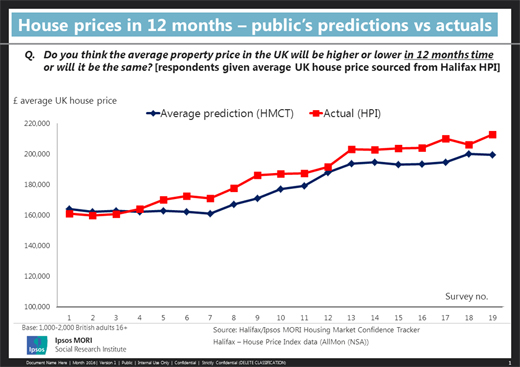 House prices: how good are people at predicting what's going