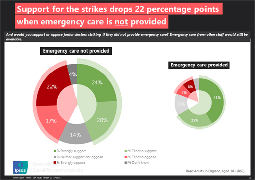 Widespread public support for junior doctors' strike | Ipsos MORI