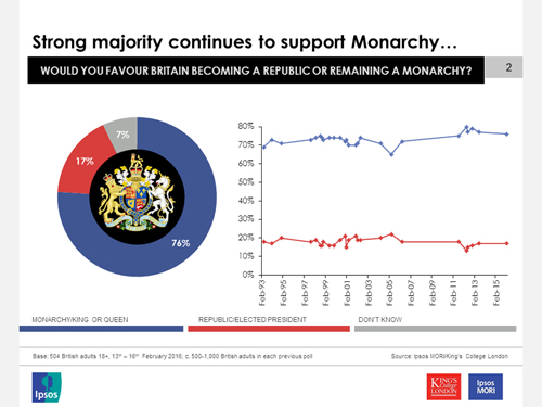 monarchy has an important role to play in the future of britain, a  slight increase since polls conducted at the end of the 20th century, when  the figure