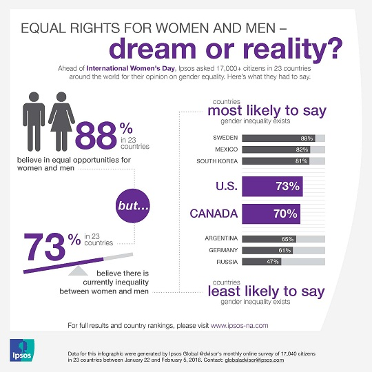 a discussion on equal oportunity for women