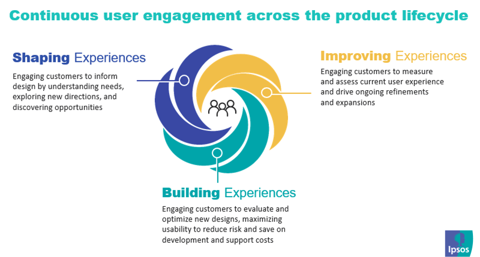 Continuous user engagement across the product lifecyle