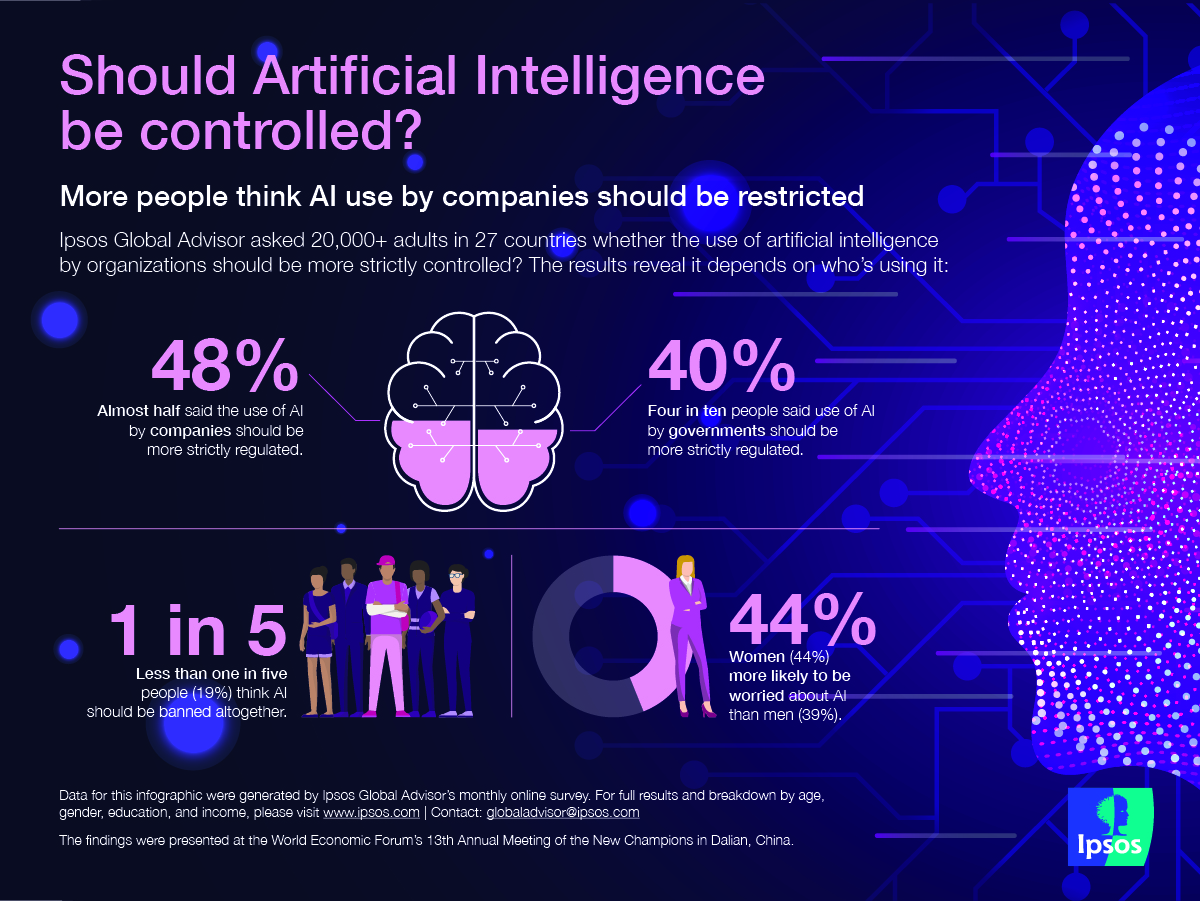 Infographic - Should AI be controlled?