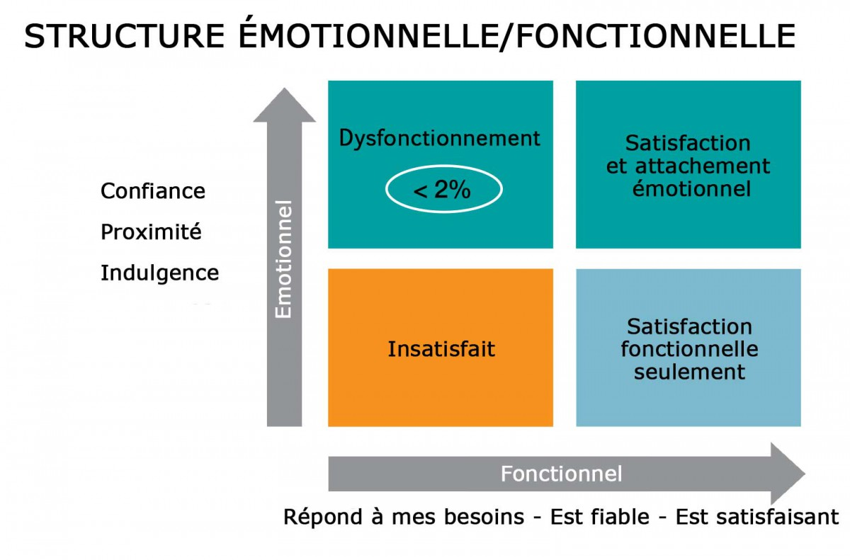 L Attachement Emotionnel Un Levier Indispensable Pour Creer Des Relations Clients Durables Ipsos