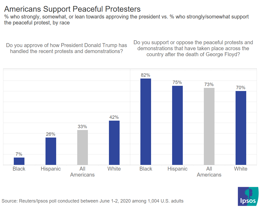 Trump approval vs. Peaceful protest approval
