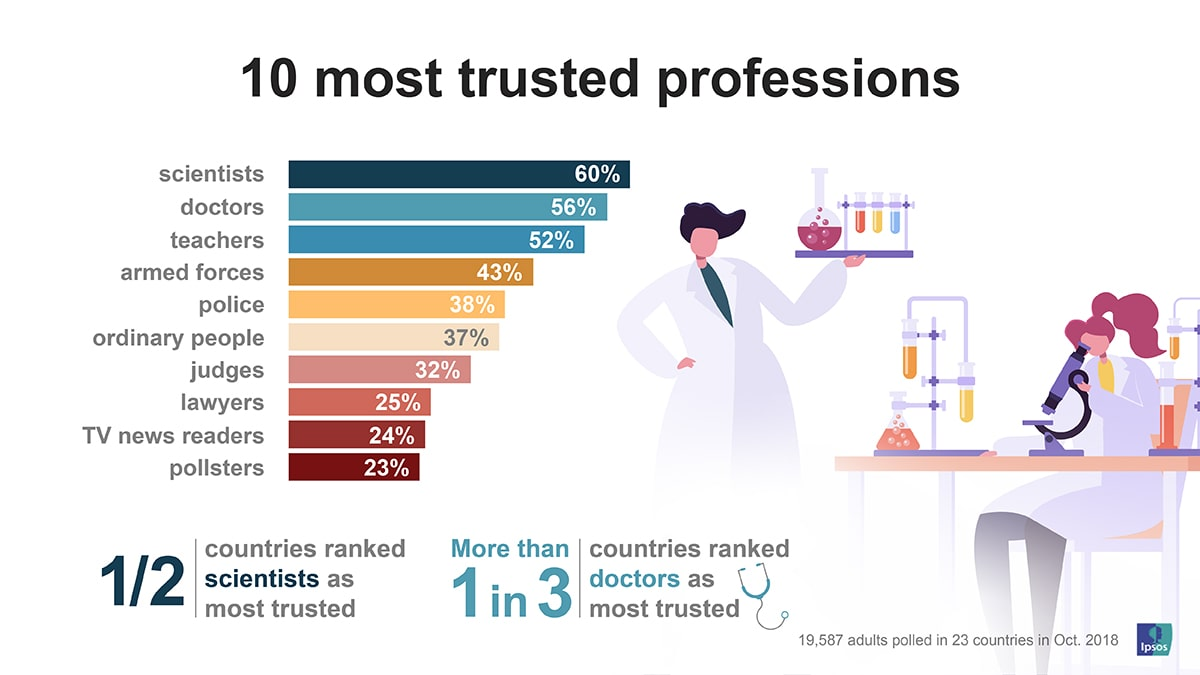 10 most trusted professions | Ipsos