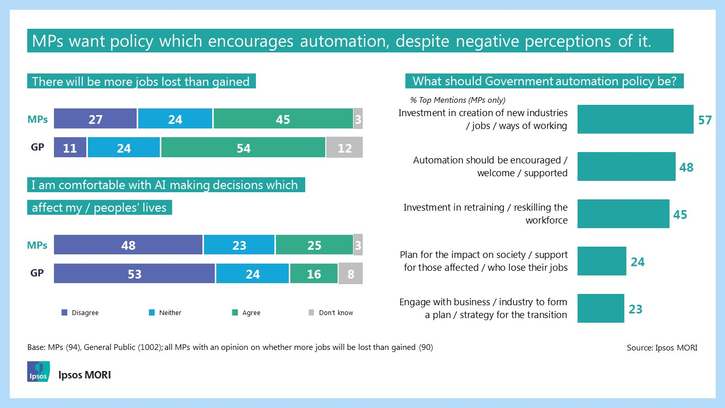 MPs want policy which encourages automation, despite negative perception of it