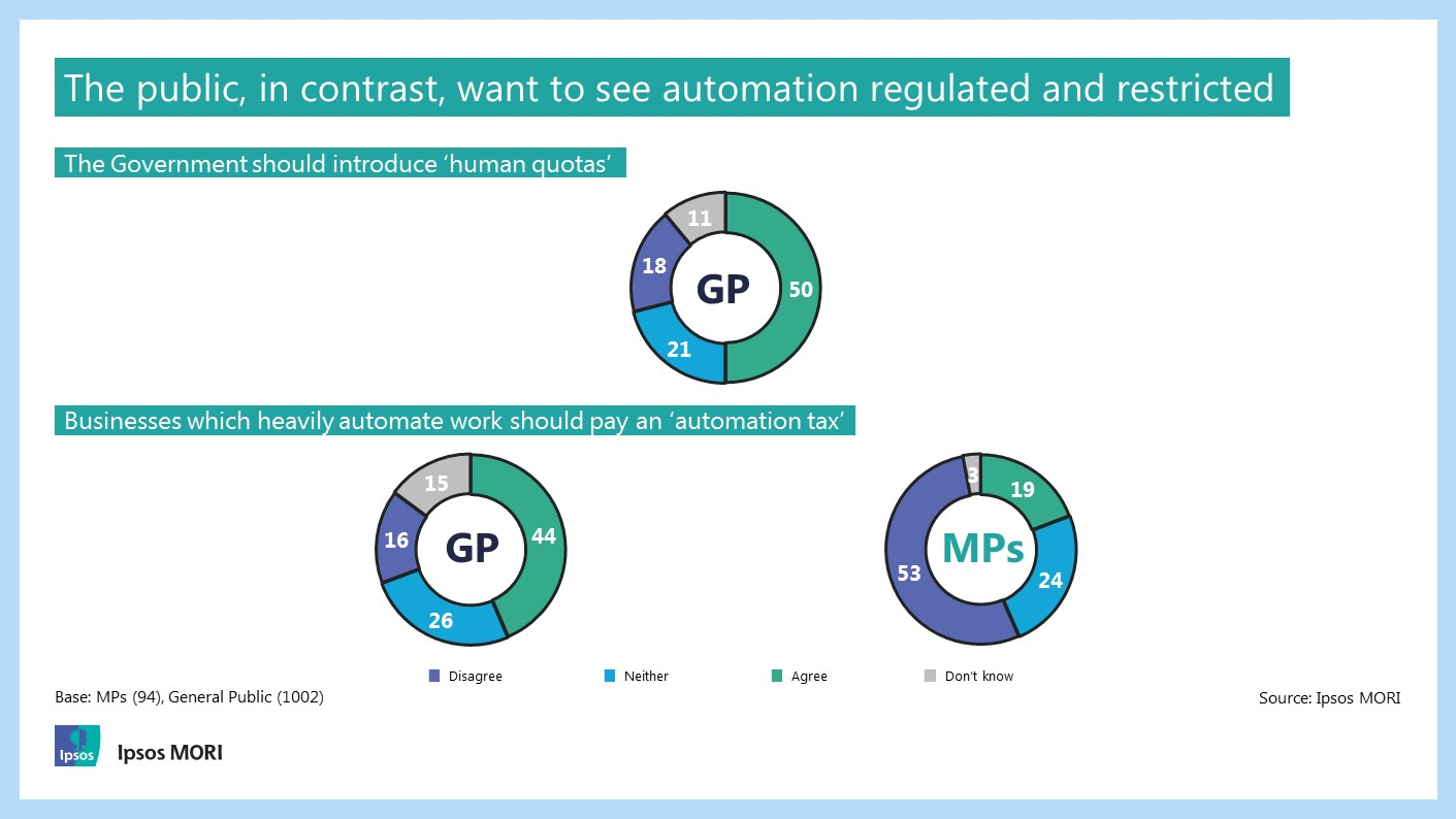 The public, in contrast, want to see automation regulated and restricted