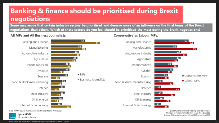 Banking and finance should be prioritised during Brexit negotiations