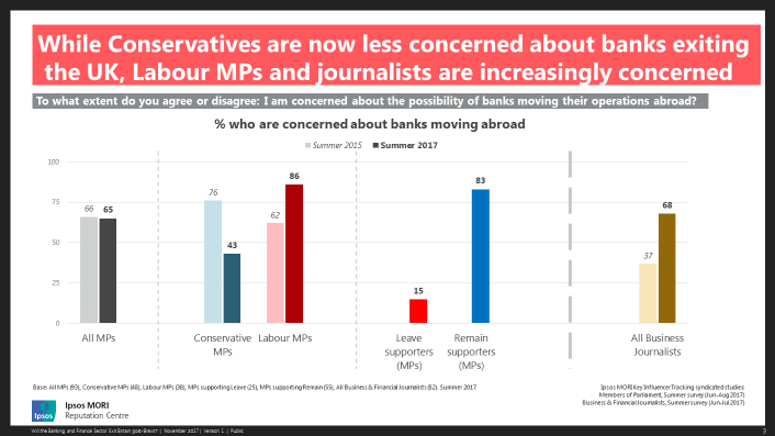 While Conversatives are now less concerned about banks exiting the UK, Labour MPs and journalists are increasingly concerned.