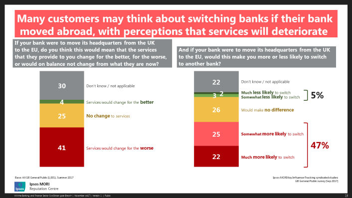 Many customers may think about switching banks if their bank moved abroad, with perceptions that services will deteriorate.