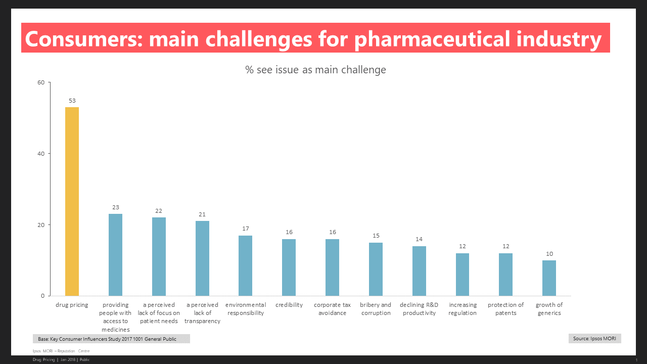 Consumers - Main Challenges for the Pharmaceutical Industry
