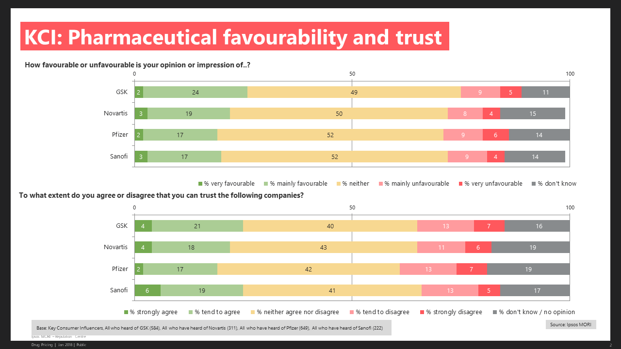 Consumers - Pharmaceutical Favourability and Trust