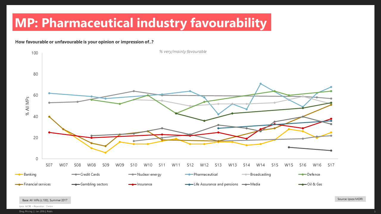MP - Pharmaceutical Industry Favourability