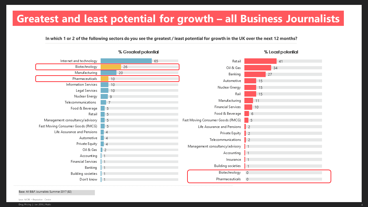 Business Journalists - Greatest and Least Potential for Growth