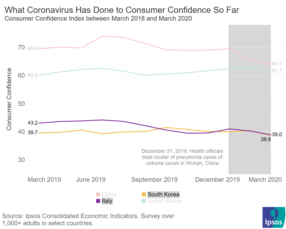 Consumer confidence Italy and South Korea