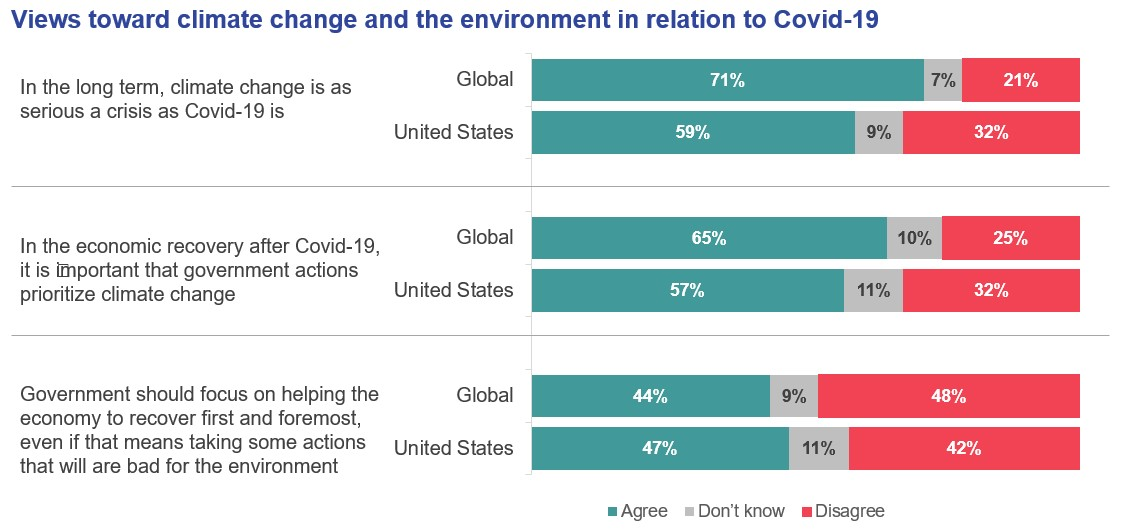 Views toward climate change and the environment in relation to Covid-19