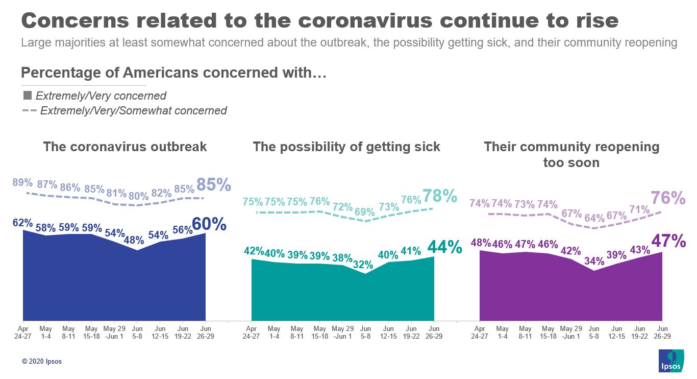 corona concerns