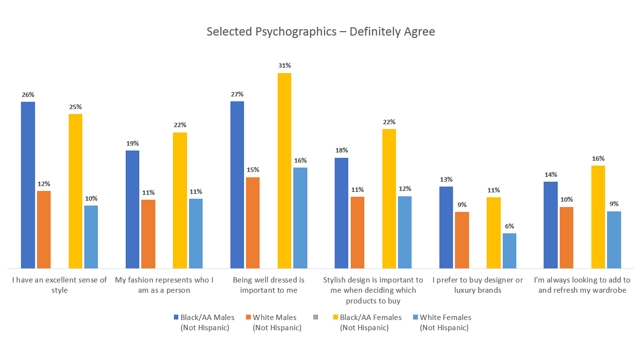 Selected psychographics - definitely agree | Ipsos