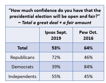 Confidence in Fair and Open Election