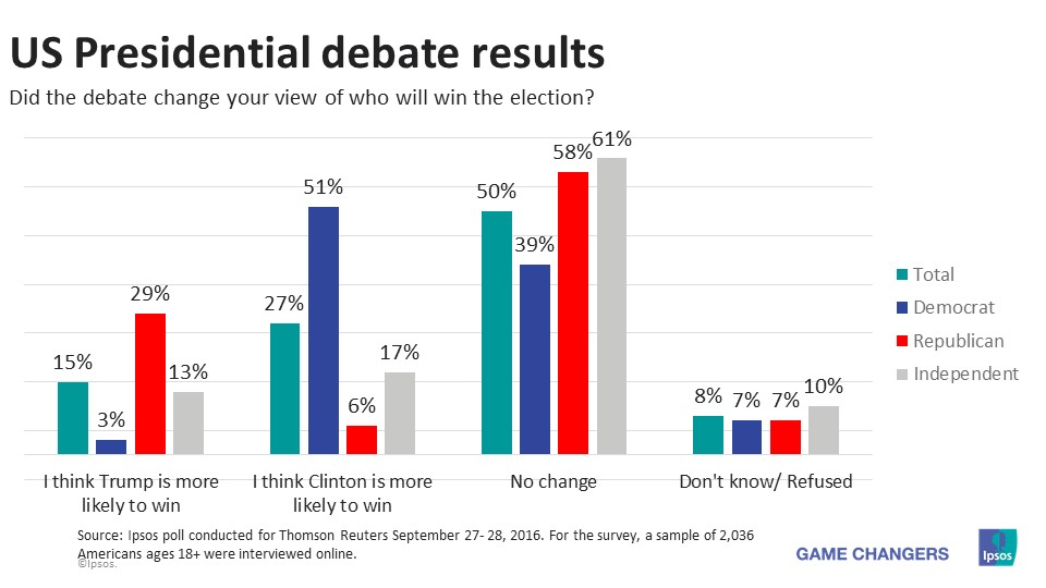 2016 US Elections - Who Won The First Presidential Debate ...