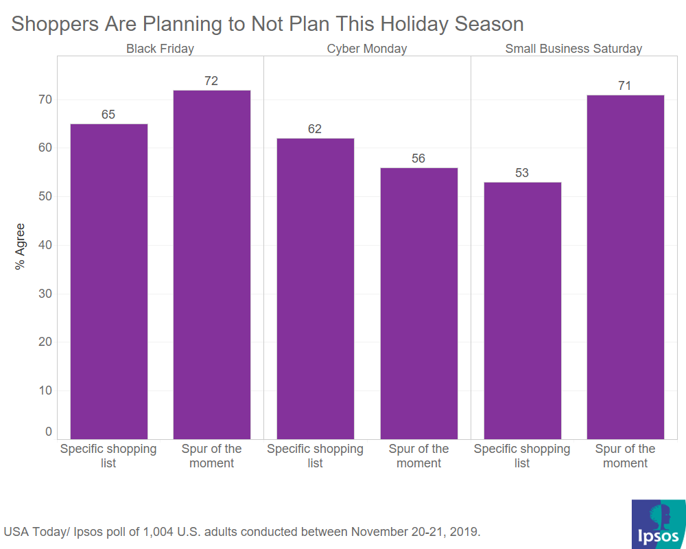 How consumers plan to shop for the holidays