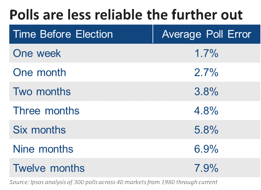Polls are less reliable the further out