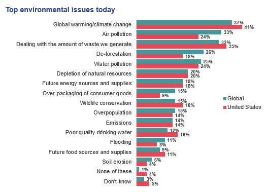 Top environmental issues today