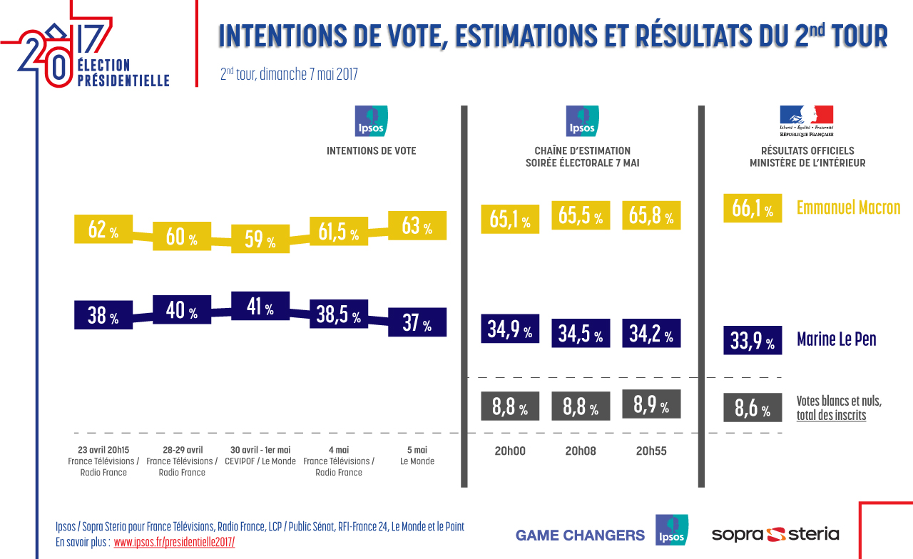 French Presidential Election - Round 2 - Results