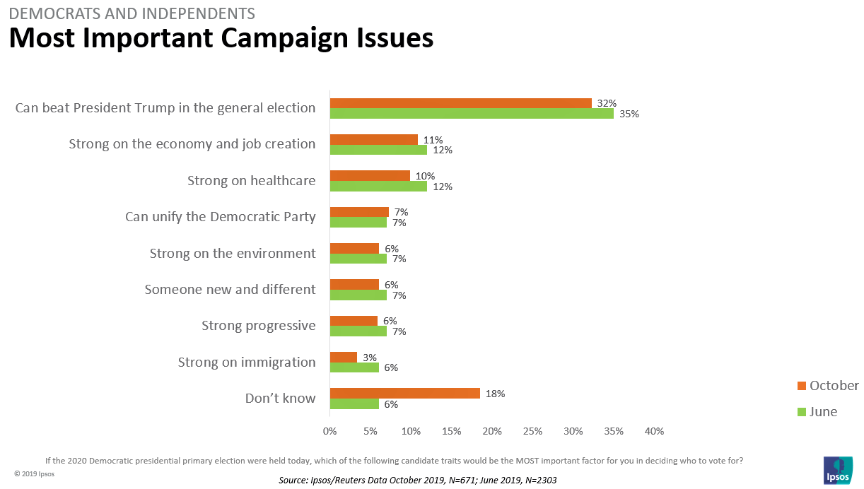 Most Important Campaign Issues
