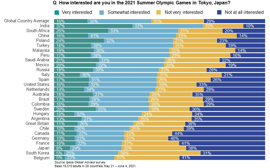 % who are interested and % who are not interested in the 2021 Summer Olympic Games in Tokyo, Japan