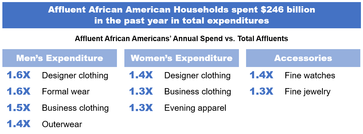 Affluent African American Households spent $246 billion in the past year in total expenditures | Ipsos