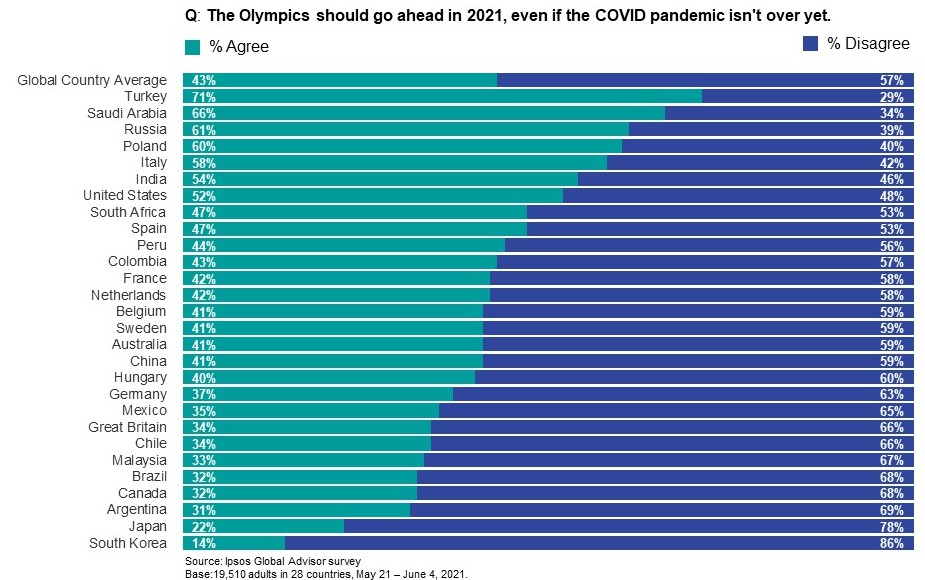 % agree and % disagree the Olympics should go ahead in 2021, even if the COVID pandemic isn't over yet