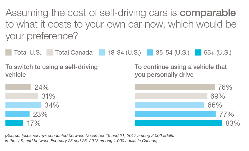 switch to self-driving or continue to personally drive