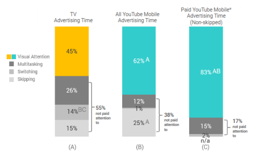 Chart: Comparison of Visual Attention between TV ads, All YouTube ads, and Paid YouTube Ads
