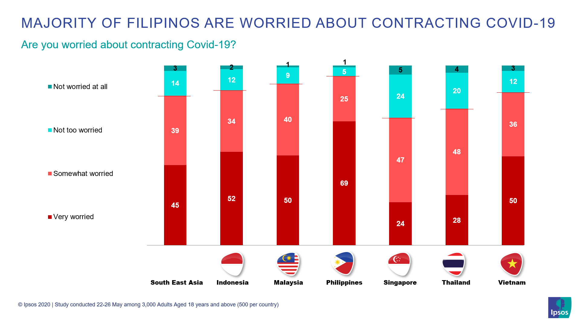 Ipsos PH -  94% of Filipinos are worried about contracting COVID-19