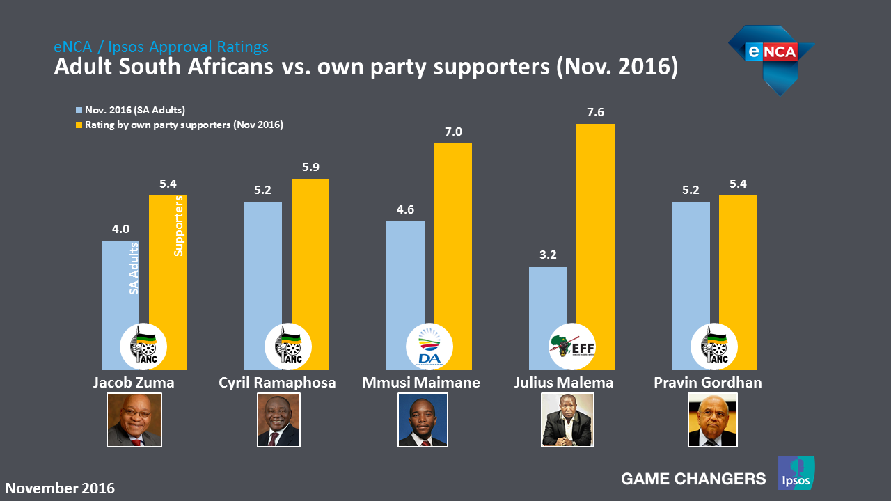 Adult South Africans VS own party supporters
