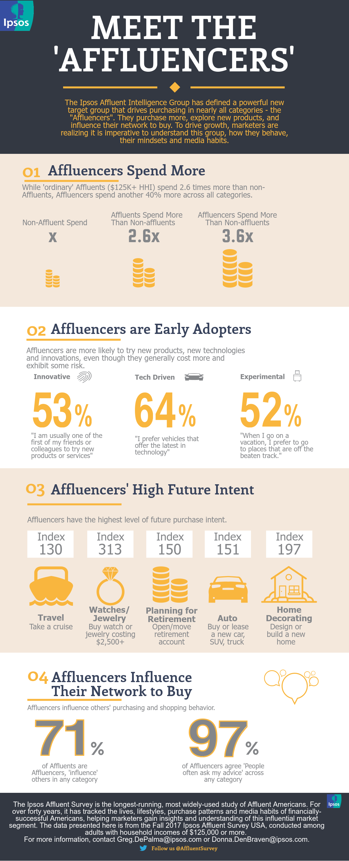 Affluencers Infographic