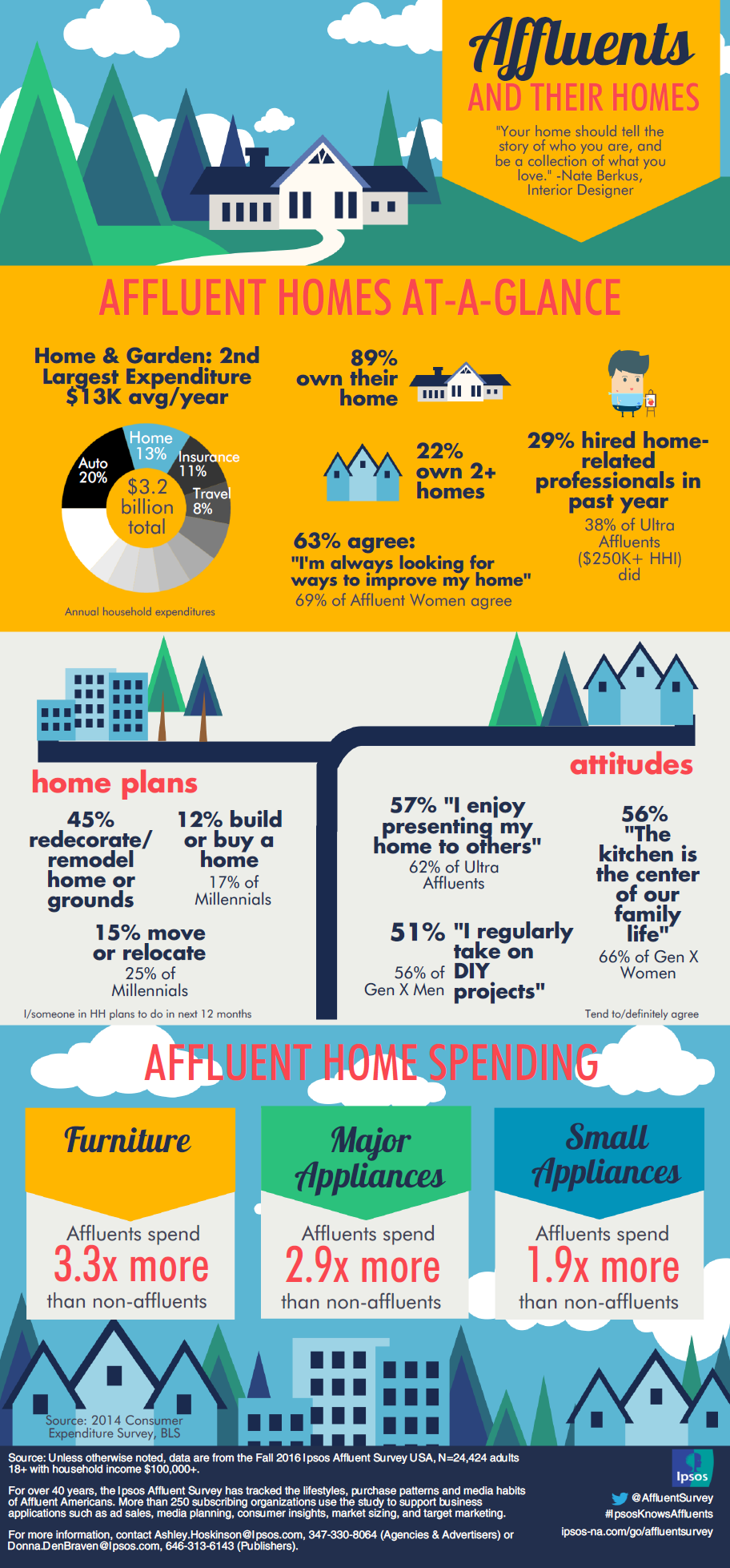 Infographic: Affluents and their homes