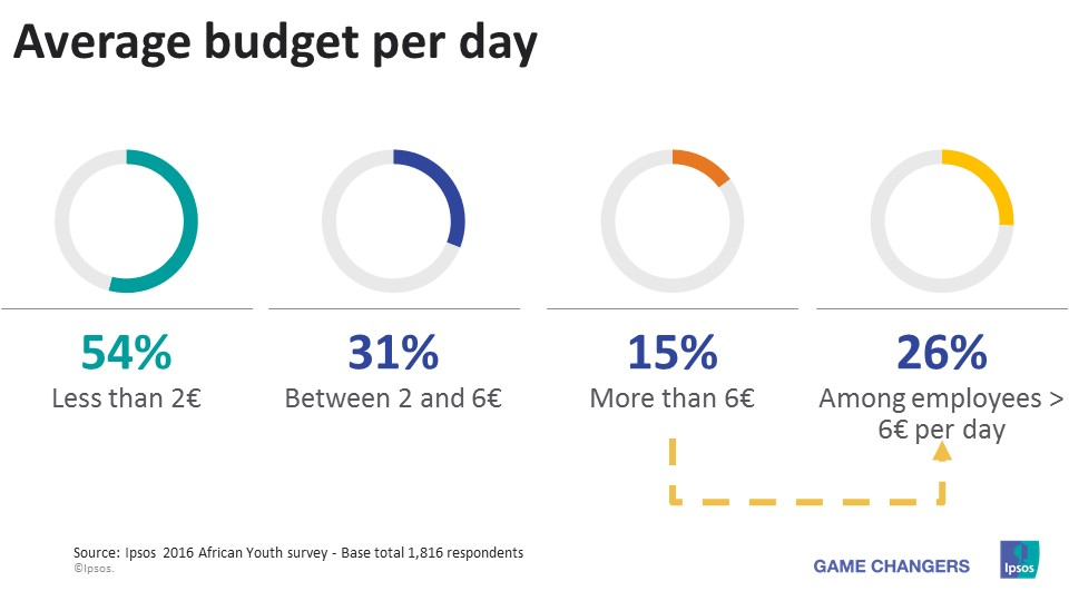 African average budget per day