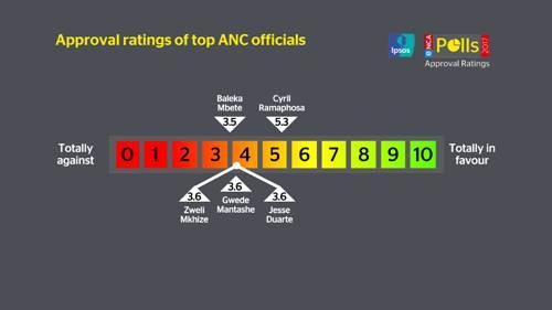 Approval of top ANC officials