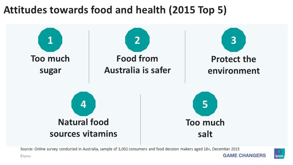 ipsos survey food diet