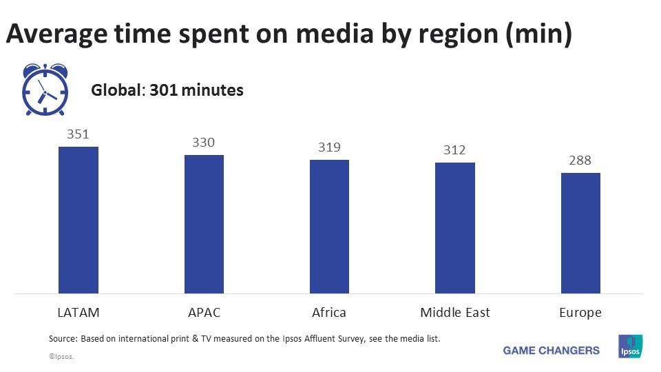 Global time spent on social media daily