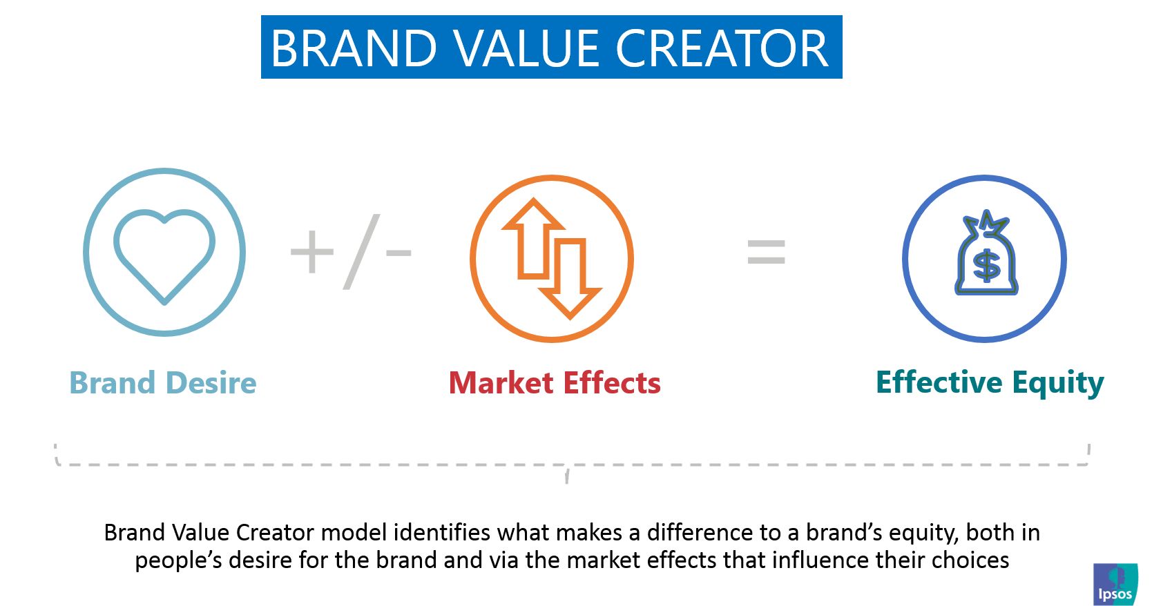 Brand Value Creator | Ipsos