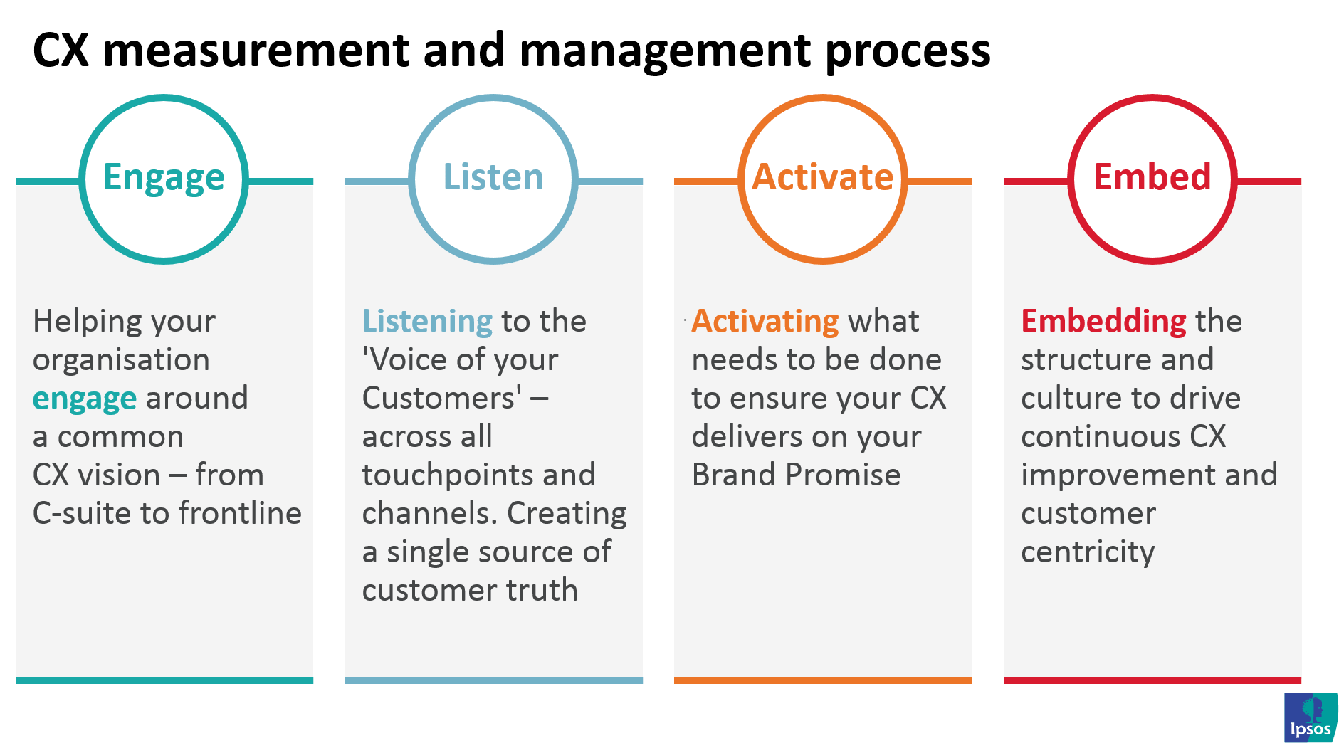 CX measurement and management process