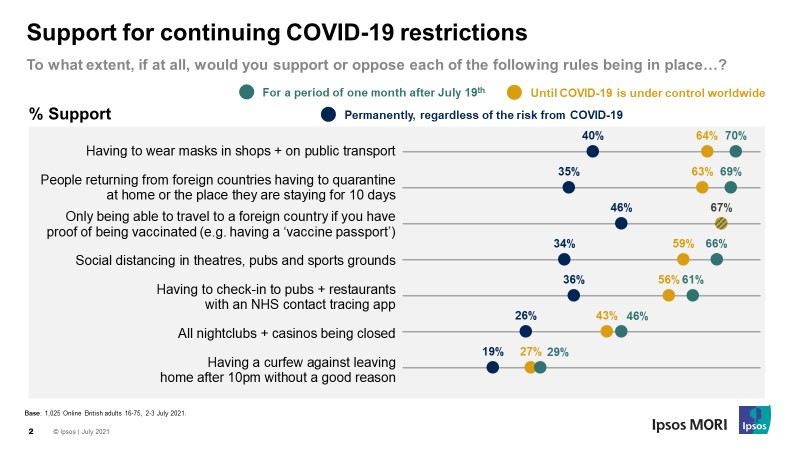 Support for continuing COVID-19 restrictions