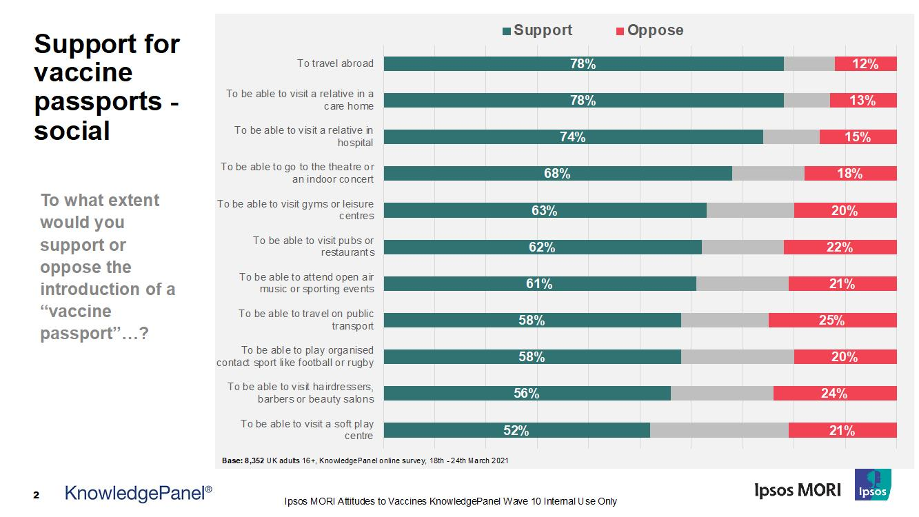 Support for vaccine passports - social