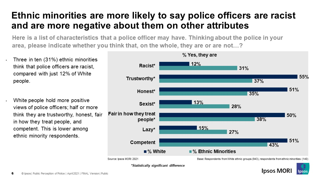 Ethnic minorities are more likely to say police officers are racist and are more negative about them on other attributes