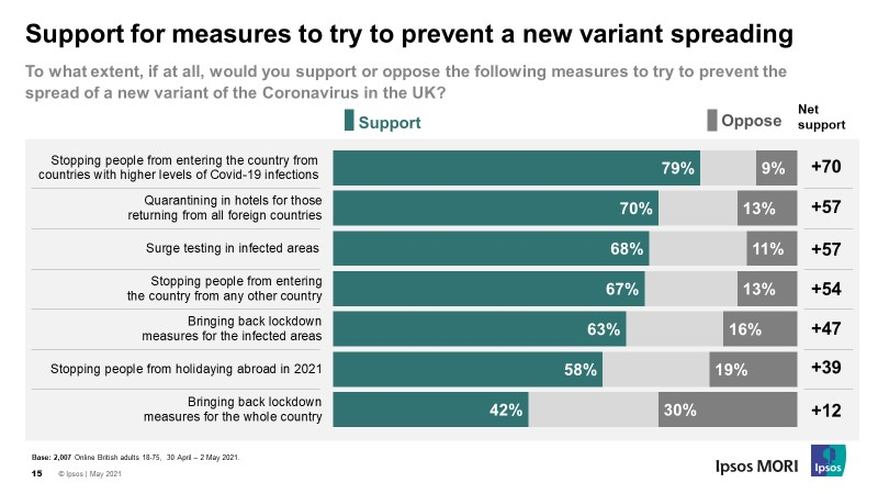 Support for measures to try to prevent a new variant spreading