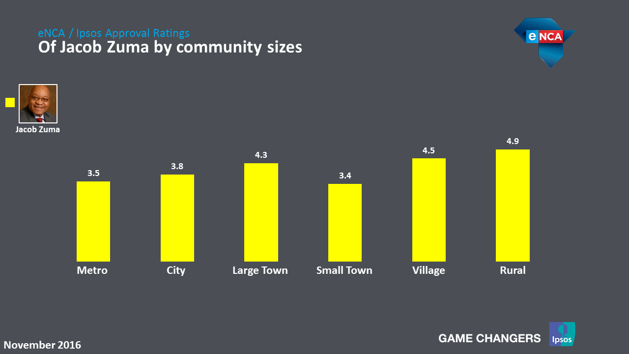 Of Jacob Zuma by community sizes