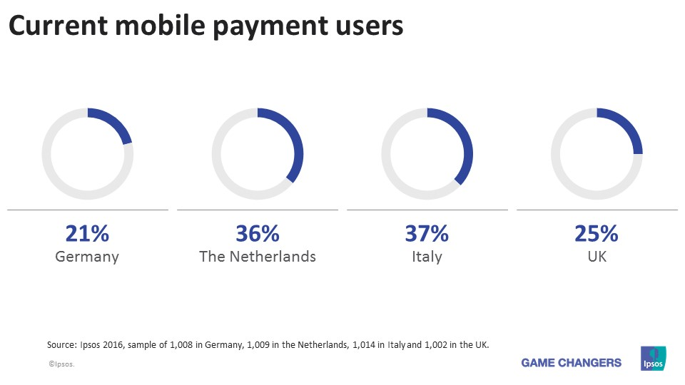 Current mobile payment users